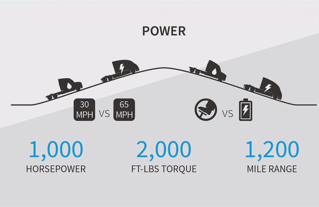 Nikola Motor, дизельный, электрический грузовик