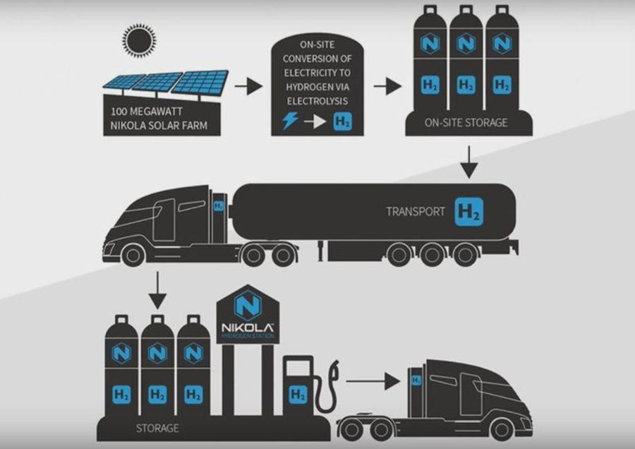 электро-водородная инфраструктура. Nikola Motor